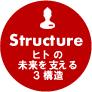 ヒトの未来を支える3構造
